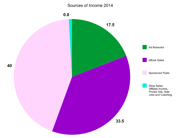2014 Sources of Income
