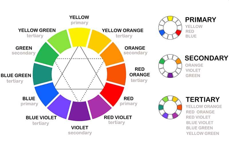 This is an image of Printable Color Wheel Pdf regarding chart