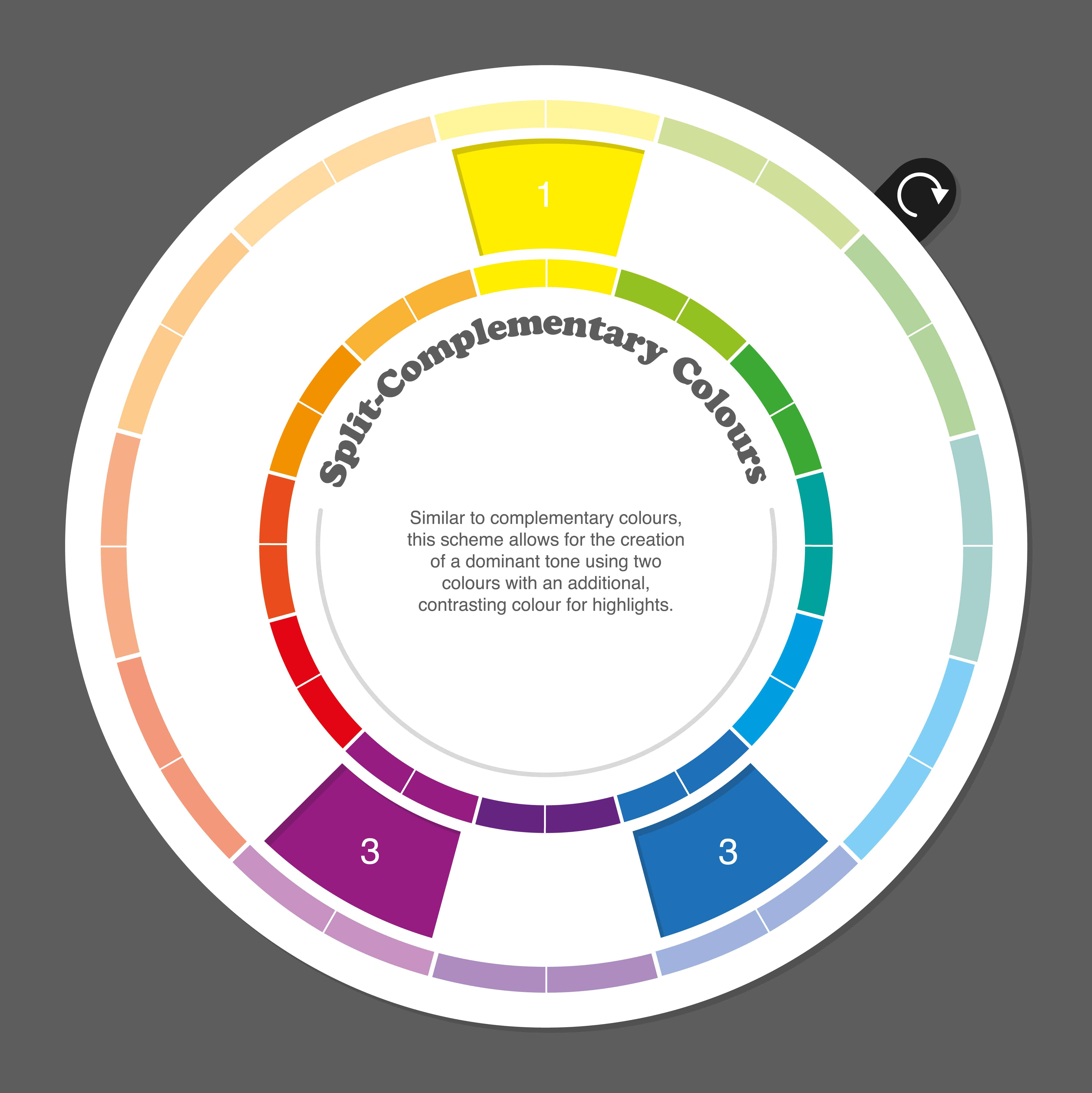 split complementary color scheme shown on a color wheel